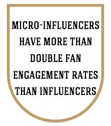 Micro-influencers have more than double fan engagement rates than influencers