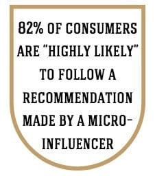 892% of consumers are highly likely to follow a recommendation made by a micro-influencer