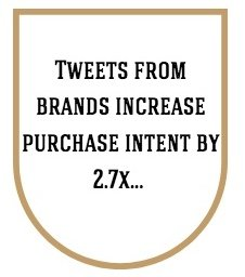 Tweets from brands increase purchase intent by 2.7X…