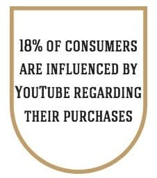 18% of consumers are influenced by YouTube regarding their purchases