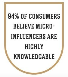 94% of consumers believe micro-influencers are highly knowledgable