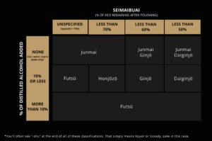 Sake Classification Overview