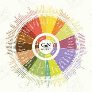 The Gin Foundry's Tasting Wheel