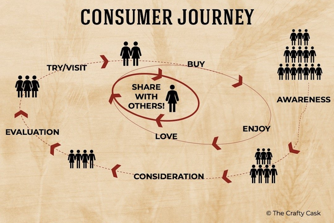 Understanding the consumer journey is key to the marketing planning process